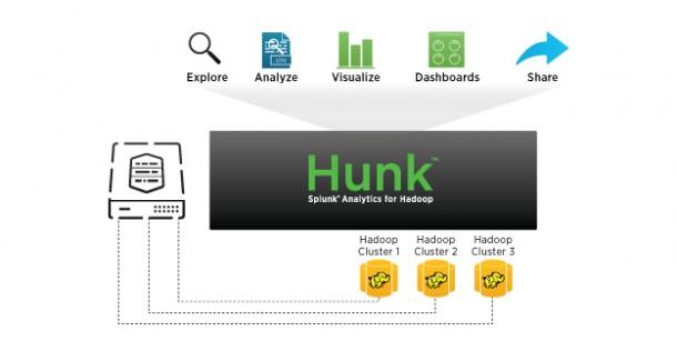 Mit neuen Technologien wie Virtual Index macht Splunk mit dem neuen Produkt Hunk Maschinendaten auch in Hadoop-Cloustern analysierbar. Quelle: Splunk