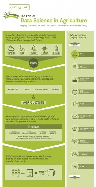So können Daten in der Landwirtschaft helfen. Quelle: Monsanto
