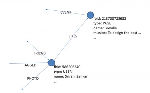 Der Graph ist laut Facebook eigentlich eine Datenbank. Über diese sollen Beziehungen zwischen einzelnen Nodes, also Personen, ersichtlich werden. Quelle: Facebook
