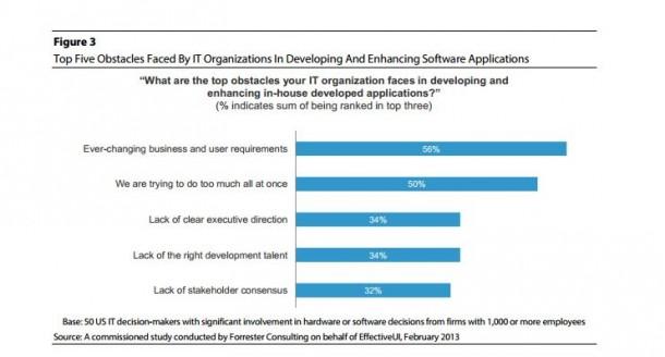 Forrester isoliert die wichtigsten Gründe, die für das Scheitern von IT-Projekte sorgen. Quelle: Forrester