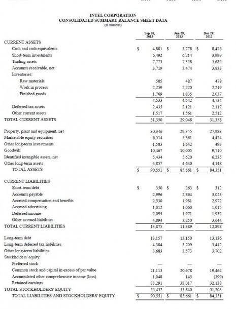 Intel Quartale im Vergleich