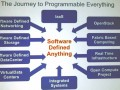 Software_Defined_anything_G