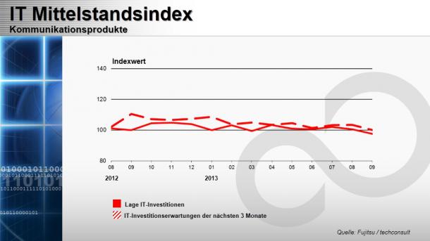 Mittelstandsindex