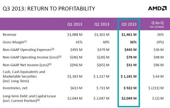 AMD hat im dritten Quartal 2013 seinen Umsatz auf 1,46 Milliarden Dollar gesteigert und erstmals seit 15 Monaten einen Gewinn erwirtschaftet (Bild: AMD).