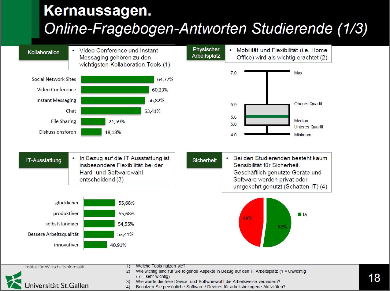 Umfrage unter Studenten von Prof. Dr. Andrea Back zum Arbeitsplatz der Zukunft (Bild: Prof. Dr. Andrea Back)
