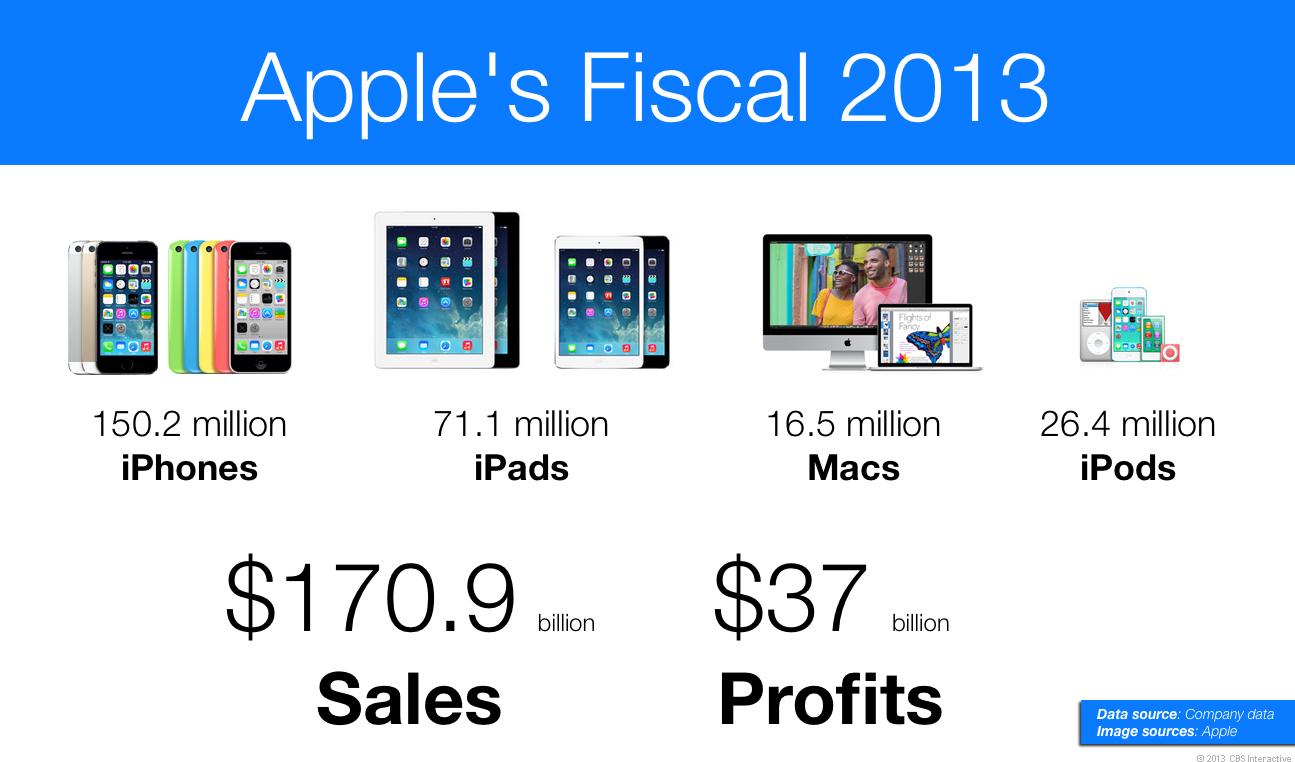 Apples Verkaufszahlen für das gesamte Geschäftsjahr 2013 (Grafik: Josh Lowensohn/CNET).