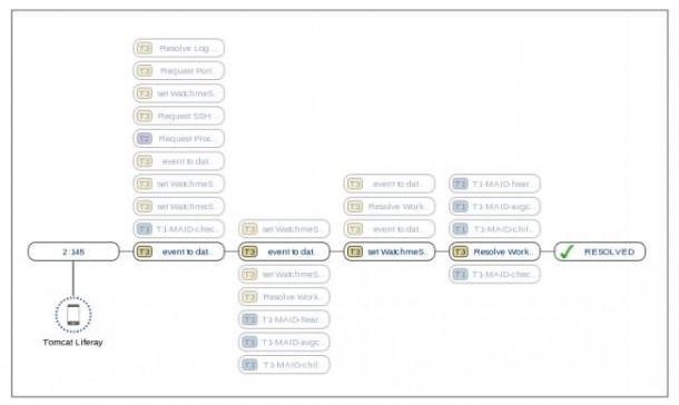 Arago-Wissensbasierte Automatisierung. Quelle: Arago