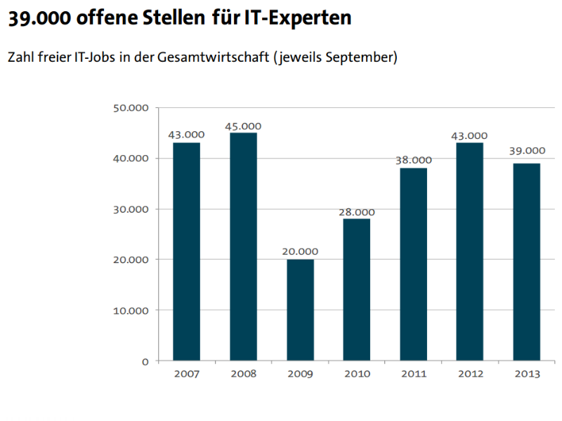 Gegenüber dem Vorjahr ist die Zahl der offenen Stellen für IT-Experten um 4000 auf 39.000 gesunken (Grafik: Bitkom).