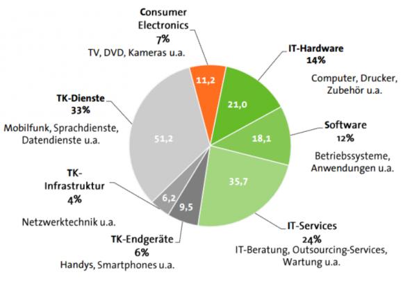 Die Informationstechnik ist 2013 der größte ITK-Teilmarkt vor der Telekommunikation und der Unterhaltungselektronik (Grafik: Bitkom).