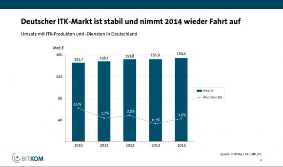 Die Entwicklung der IT-Ausgaben in Deutschland. Quelle: Bitkom