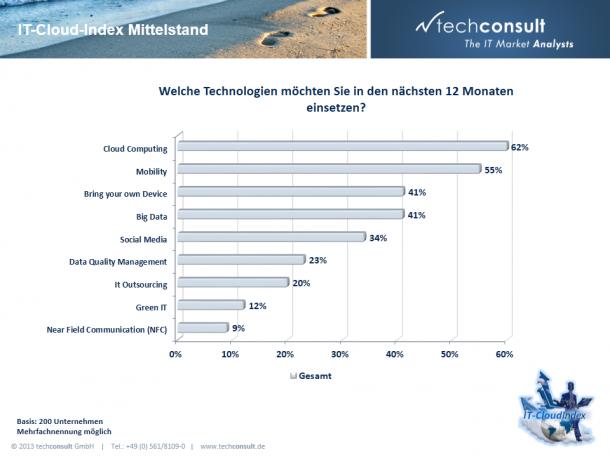 Stellenwert des Cloud-Computing im deutschen Mittelstand.