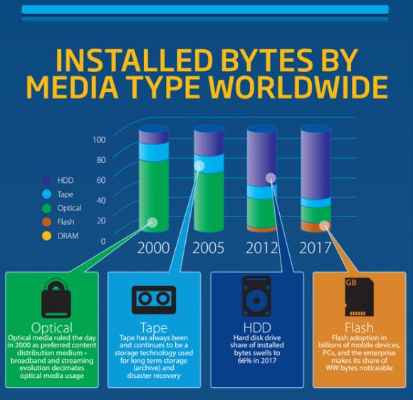 exabyte-breakdown-idc