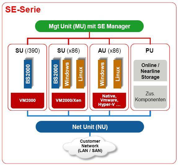 Die geplanten BS2000 SE-Systeme umfassen mehrere Partitionen, wobei BS2000 auch auf x86 lauffähig sein soll – parallel zu anderen Betriebssystemen (Bild: Fujitsu.)