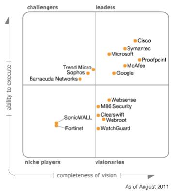 2011 lag des Feld der Wettbewerber noch deutlich enger beieinander. Google, das seinen Dienst Postini aufgegeben hat, fiel inzwischen aus der Betrachtung heraus, Sonicwall wurde von Dell übernommen (Grafik: Gartner, Stand Dezember 2011).
