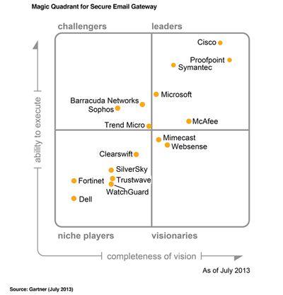 Als einziger Spezialist hat sich Proofpoint nach Ansicht von Gartner 2013 im Marktsegment Secure E-Mail Gateways gegen breit aufgestellte Firmen wie Symantec, McAfee und Cisco behaupten können (Grafik: Gartner, Stand Juli 2013).