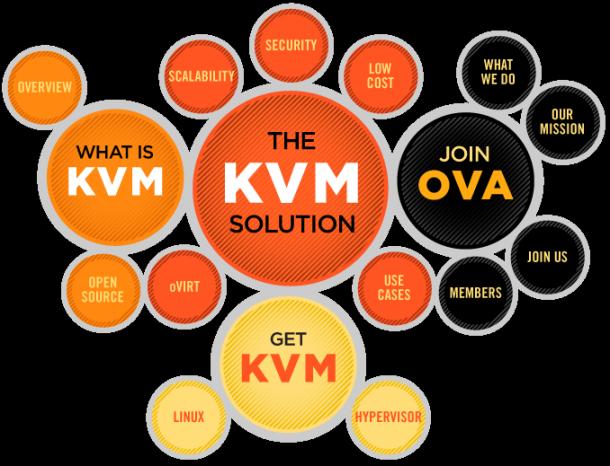 Die Open Virtualization Alliance hat sich die Weiterentwicklung des Quelloffenen Hypervisors KVM auf die Fahne geschrieben. Quelle: OVA