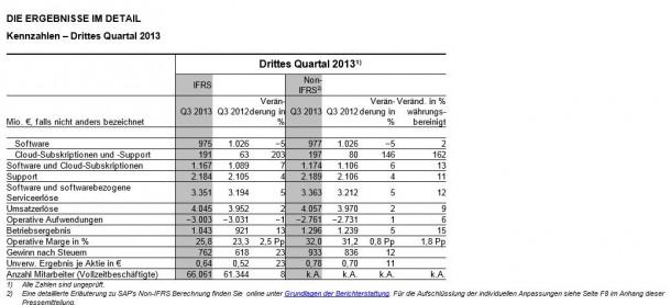 Das dritte Quartal 2013 von SAP spiegelt die allgemeine Entwicklung des Marktes wider: Sinke Software-Verkäufe stehen einem Wachstum bei Cloud-Verträgen gegenüber. Quelle: SAP