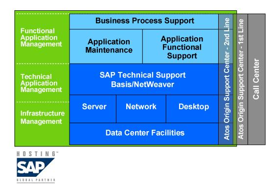 Schematische Darstellung des SAP-Hosting bei Atos. Quelle: Atos