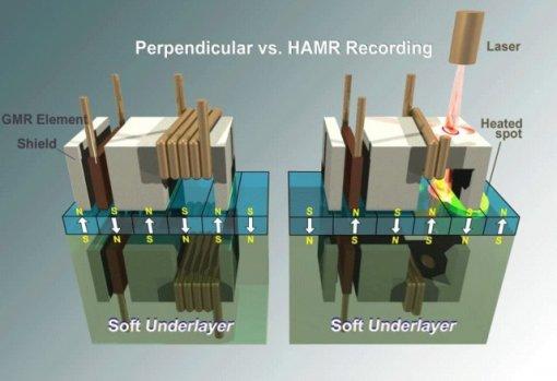 Die Aufzeichnungstechniken PMR und HAMR im Vergleich (Grafik: Seagate)