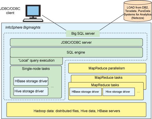 IBM schlägt mit Big SQL eine Brücke zwischen SQL und Hadoop. Quelle: IBM