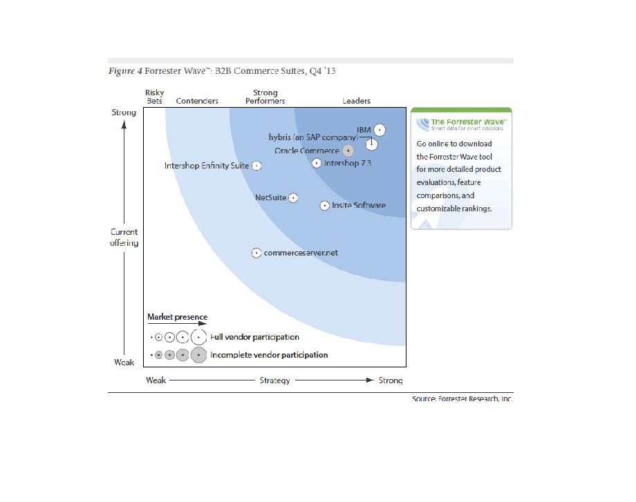 Quelle: Forrester Research