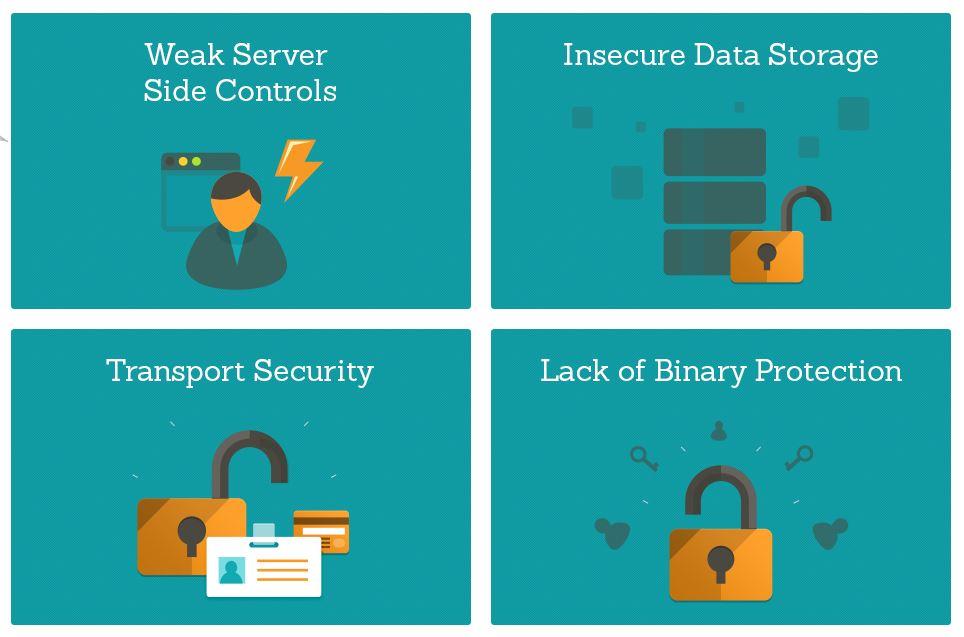 HP Fortify teilt Sicherheitslecks in Apps für iOS in vier  verschiedene Kategorien ein. 90 Prozent aller Apps haben mindestens eine Schwachstelle, so Fortify. Quelle: Fortify