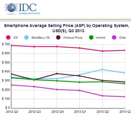 Allgemeiner Trend zu günstigeren Hardware-Plattformen. Alleine BlackBerry stellt im Q2 eine Ausnahme dar. Quelle: IDC