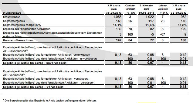 Infineon_q3_2013