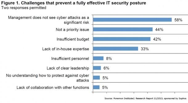 In vielen kleinen und mittelständischen Unternehmen kümmert sich das Management nicht ausreichend um die Cybersicherheit. Quelle: Ponemon