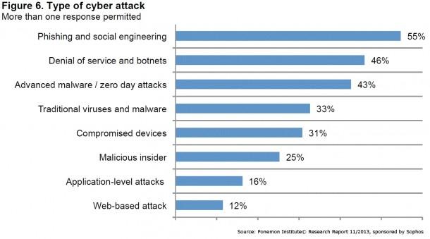 Die häufigsten Attacken auf Unternehmensnetze. Quelle: Ponemon