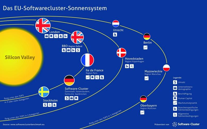 Das Silicon Valley ist Vorbild für die europäischen Softwarecluster. (Bild: www.softwareclusterbenchmark.eu)