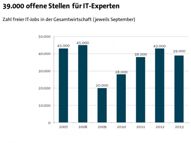 Im Vergleich zum Vorjahr geht der Bedarf an IT-Fachkräften in Deutschland zurück. Die Lage bleibt dennoch gespannt. Quelle: BITKOM
