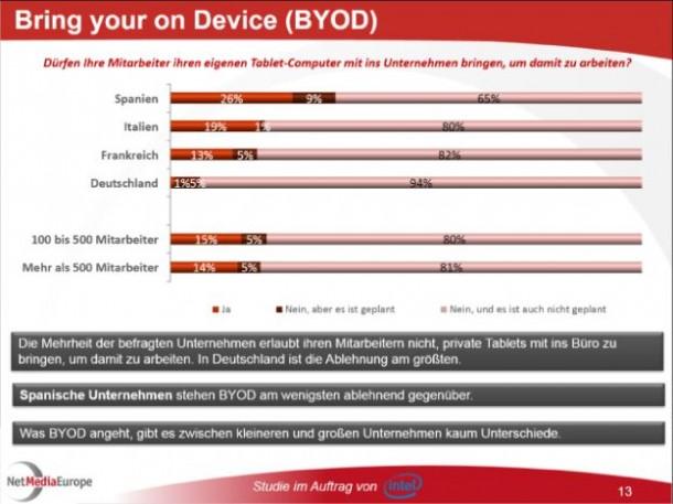 Auch wenn alle Welt von BYOD redet, die Unternehmen haben offenbar andere Pläne. 94 Prozent der Deutschen Unternehmen lehnen laut einer euroaweiten Studie unter IT-Verantwortlichen den Zugriff auf das Unternehmensnetz mit privaten Geräten strikt ab.