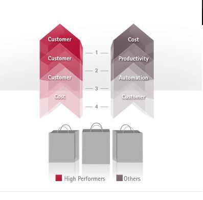 Besonders erfolgreiche CIOs haben Kunden, Kunden, Kunden ganz oben auf der Liste stehen. Andere kümmern sich eher darum, die Kosten niedrig zu halten. Quelle: Accenture