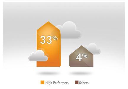 Auch Investitionen in neue Technologien wie Mobility, Cloud oder auch in ein Master Data Management stehen bei den High-Performern ganz oben auf der Liste. Quelle: Accenture