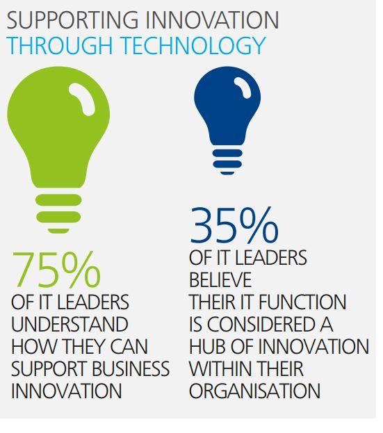 Der strategische Beitrag der CIO zum Business wird nur bei wenigen Unternehmen auch in Anspruch genommen. Quelle: Deloitte