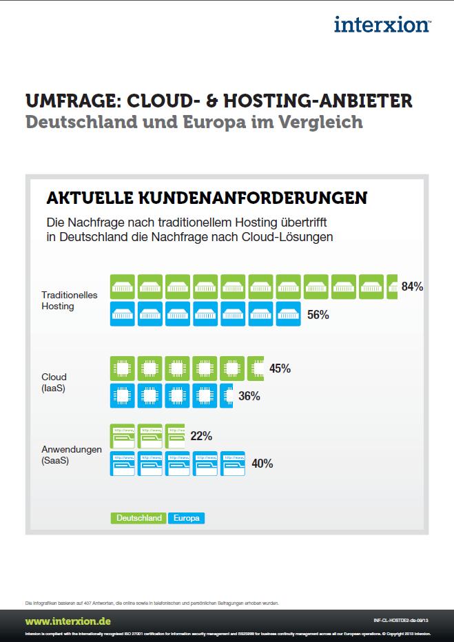 Traditionelles Hosting ist in Deutschland weiterhin beliebter als Cloud-Lösungen. Das ergab eine Umfrage von Interxion. (Bild: Interxion)