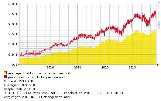 Die Entwicklung des Datendurchsatzes am De-Cix in den zurückliegenden fünf Jahren. Quelle: De-Cix