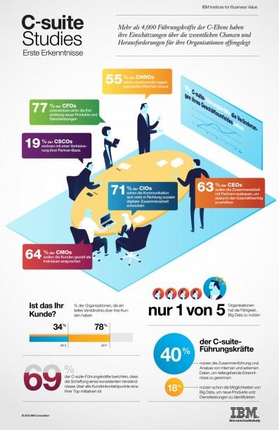 Die Geschäftswelt verändert sich und die verschiedenen Manager haben ganz unterschiedliche Blickwinkel auf die neuen Möglichkeiten. Derzeit nutzt jedoch nur ein Bruchteil die Möglichkeiten von Big Data. Quelle: IBM