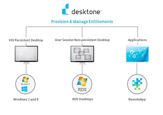 Schematische Darstellung von Desktone, VMwares neue DaaS-Tochter. Quelle: Desktone/VMware