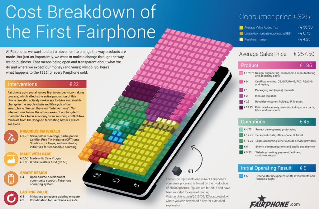 Fairphone-Kostenstruktur: Von 325 Euro Endkundenpreis fallen 22 Euro an Mehrkosten durch die faire Produktion an (Grafik: Fairphone).