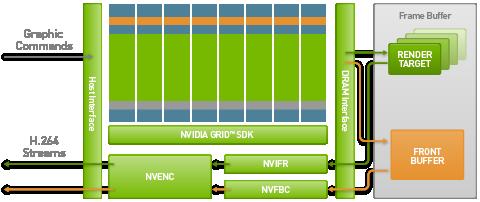 Das NVIDIA GRID GPU in einer g2 Instanz von Amazon. Quelle: AWS