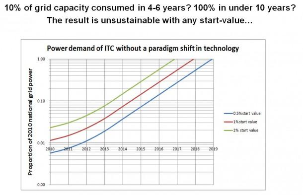 Der Stromverbrauch der IT-Endgeräte und Kommunikationsnetze frisst, wenn es so weitergeht, irgendwann die gesamte weltweit erzeugte Energie (Bild: The Green Grid)