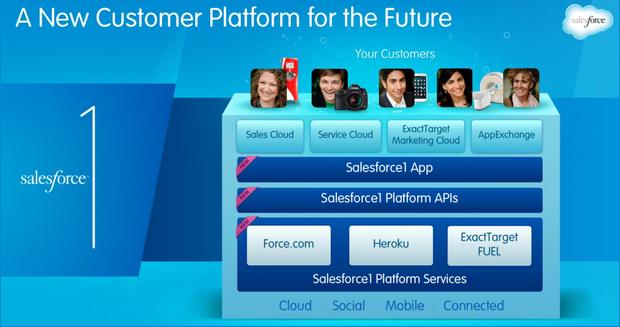 Die neue Salforce1-Plattform.