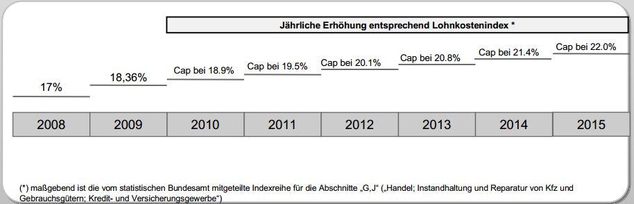 Die maximale jährliche Erhöhung des SAP-Enterprise-Supports. Quelle: SAP