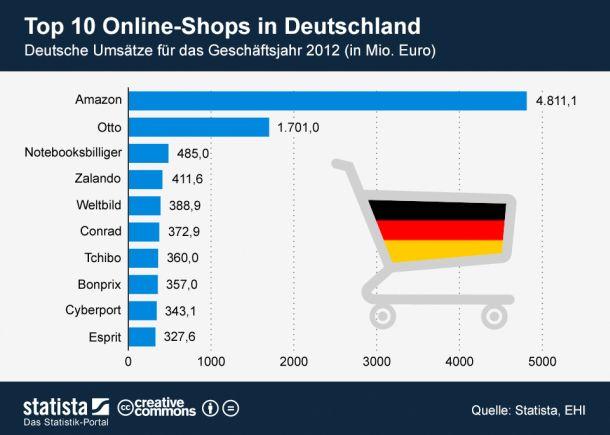 Die Top 10 der Onlineshops in Deutschland (Grafik: Statista)