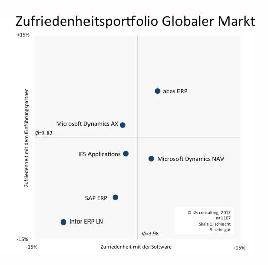 Einzig SAP kann als ERP-Anbieter aus der Region DACH auch international Fuß fassen. Allerdings taucht auch in dieser Grafik die Karlsruher Abas auf. Quelle: i2s
