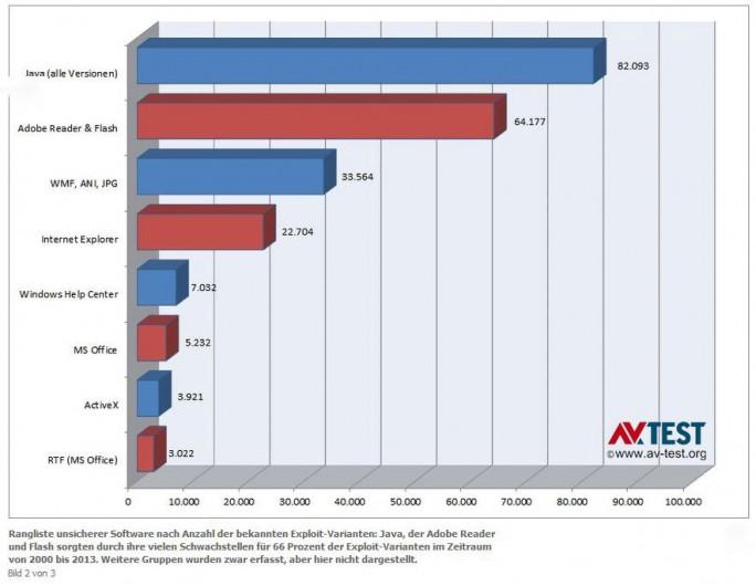 Java, Reader und Flash zeichnen für 66 Prozent aller Schädlinge und Schädlingsvarianten in den zurückliegenden 10 Jahren verantwortlich. Quelle: AV-Test