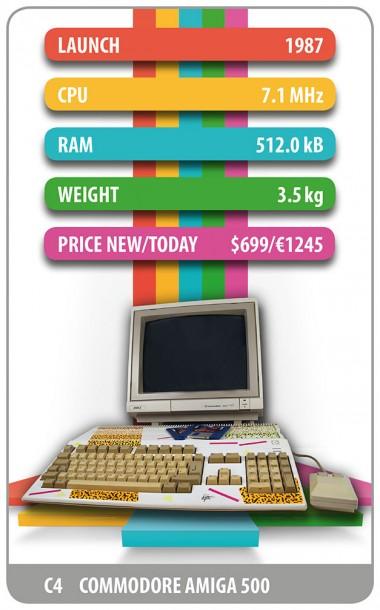 Einer der wichtigsten Klassiker der PC-Geschichte: Der Commodore C64 im Quartett. Quelle: Retro-Rechner-Quartett