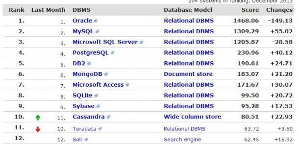 Das Interesse an Oracle schwindet. Dennoch steht die Datenbank nach wie vor unangefochten auf Rang eins. Zulegen können vor allem auch quelloffene Datenbanken. Quelle: Solid IT